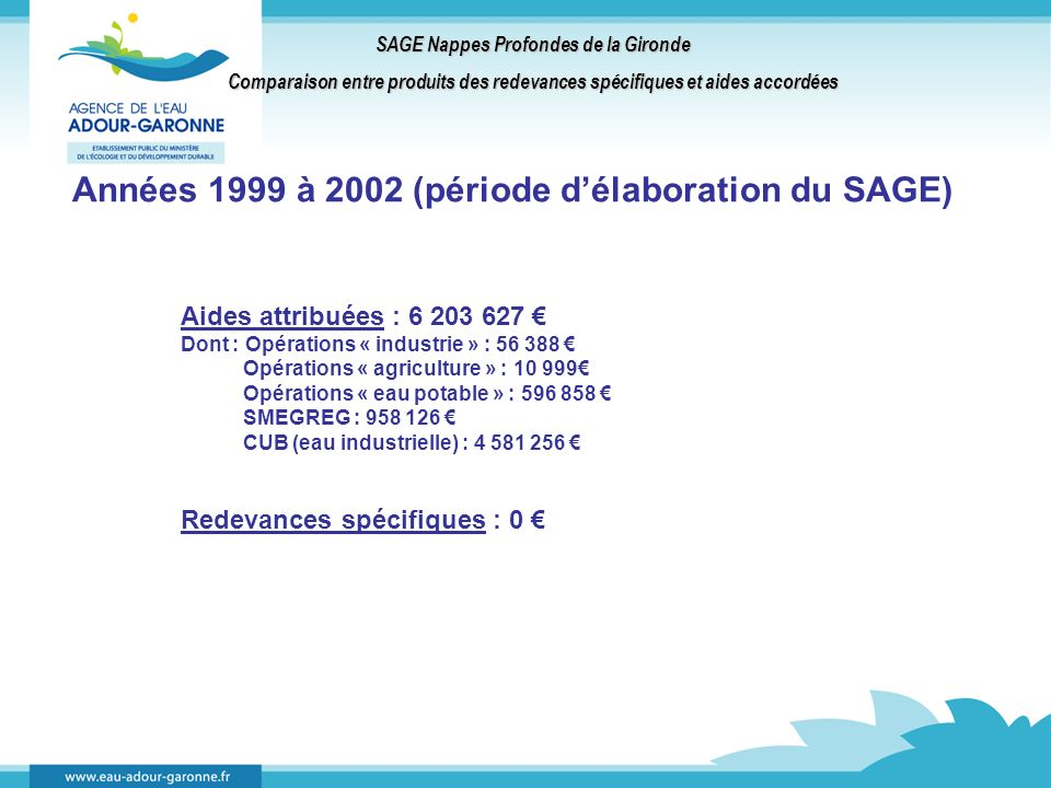 SAGE Nappes Profondes de la Gironde Comparaison entre produits des redevances spécifiques et aides accordées Années 1999 à 2002 (période délaboration du SAGE) Aides attribuées : 6 203 627 Dont : Opérations « industrie » : 56 388 Opérations « agriculture » : 10 999 Opérations « eau potable » : 596 858 SMEGREG : 958 126 CUB (eau industrielle) : 4 581 256 Redevances spécifiques : 0