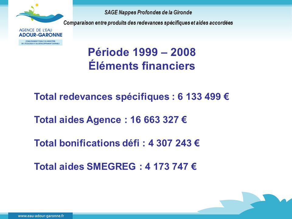 SAGE Nappes Profondes de la Gironde Comparaison entre produits des redevances spécifiques et aides accordées Période 1999 – 2008 Éléments financiers Total redevances spécifiques : 6 133 499 Total aides Agence : 16 663 327 Total bonifications défi : 4 307 243 Total aides SMEGREG : 4 173 747