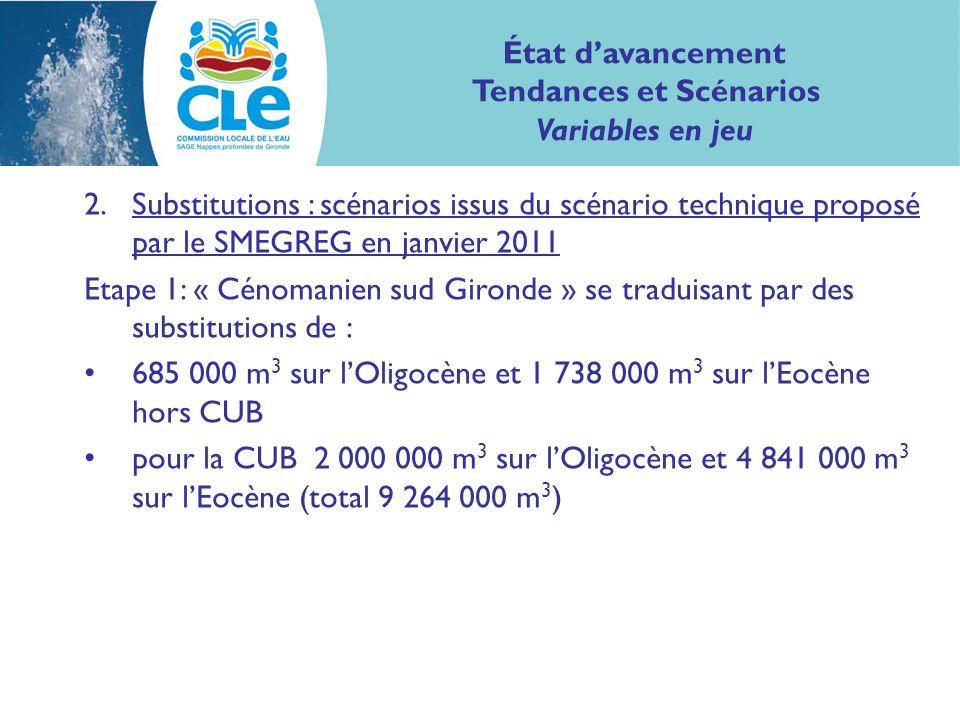 2.Substitutions : scénarios issus du scénario technique proposé par le SMEGREG en janvier 2011 Etape 1: « Cénomanien sud Gironde » se traduisant par des substitutions de : 685 000 m 3 sur lOligocène et 1 738 000 m 3 sur lEocène hors CUB pour la CUB 2 000 000 m 3 sur lOligocène et 4 841 000 m 3 sur lEocène (total 9 264 000 m 3 ) État davancement Tendances et Scénarios Variables en jeu