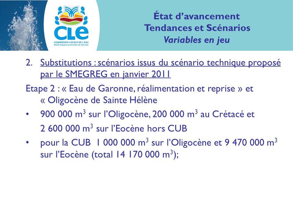 2.Substitutions : scénarios issus du scénario technique proposé par le SMEGREG en janvier 2011 Etape 2 : « Eau de Garonne, réalimentation et reprise » et « Oligocène de Sainte Hélène 900 000 m 3 sur lOligocène, 200 000 m 3 au Crétacé et 2 600 000 m 3 sur lEocène hors CUB pour la CUB 1 000 000 m 3 sur lOligocène et 9 470 000 m 3 sur lEocène (total 14 170 000 m 3 ); État davancement Tendances et Scénarios Variables en jeu