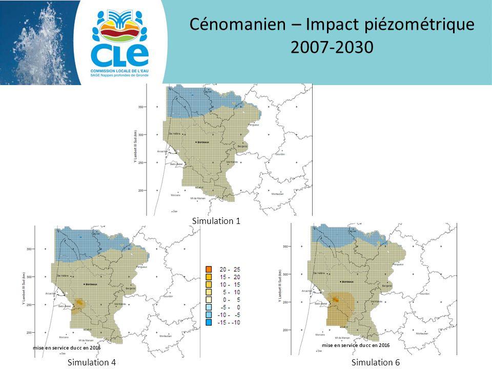 Cénomanien – Impact piézométrique 2007-2030 Simulation 1 Simulation 4Simulation 6 mise en service du cc en 2016