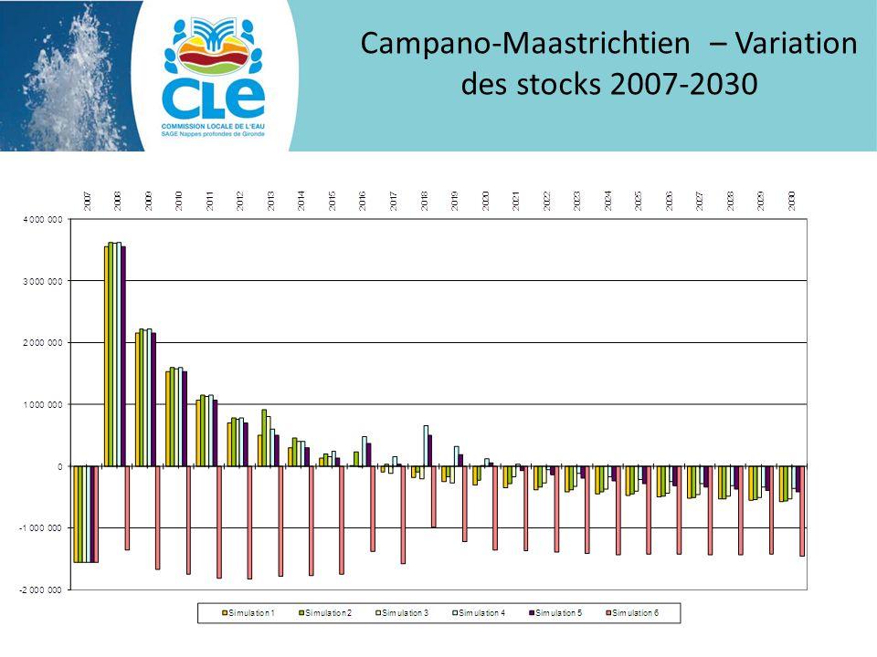 Campano-Maastrichtien – Variation des stocks 2007-2030