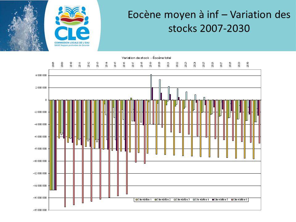 Eocène moyen à inf – Variation des stocks 2007-2030