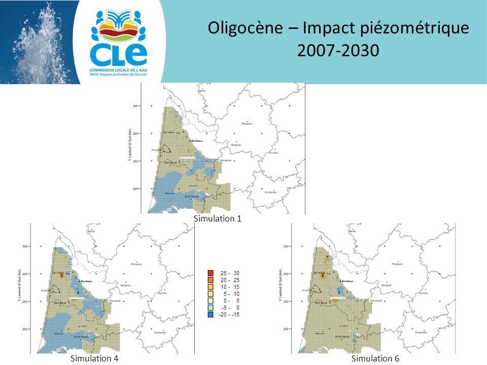 Oligocène – Impact piézométrique 2007-2030 Simulation 1 Simulation 4Simulation 6