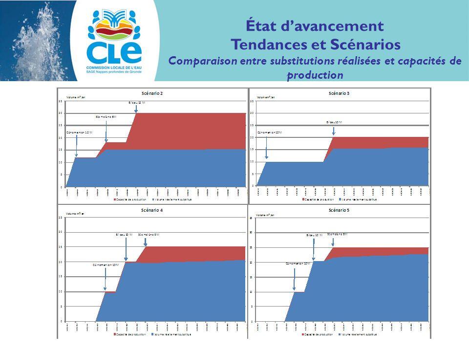 État davancement Tendances et Scénarios Comparaison entre substitutions réalisées et capacités de production