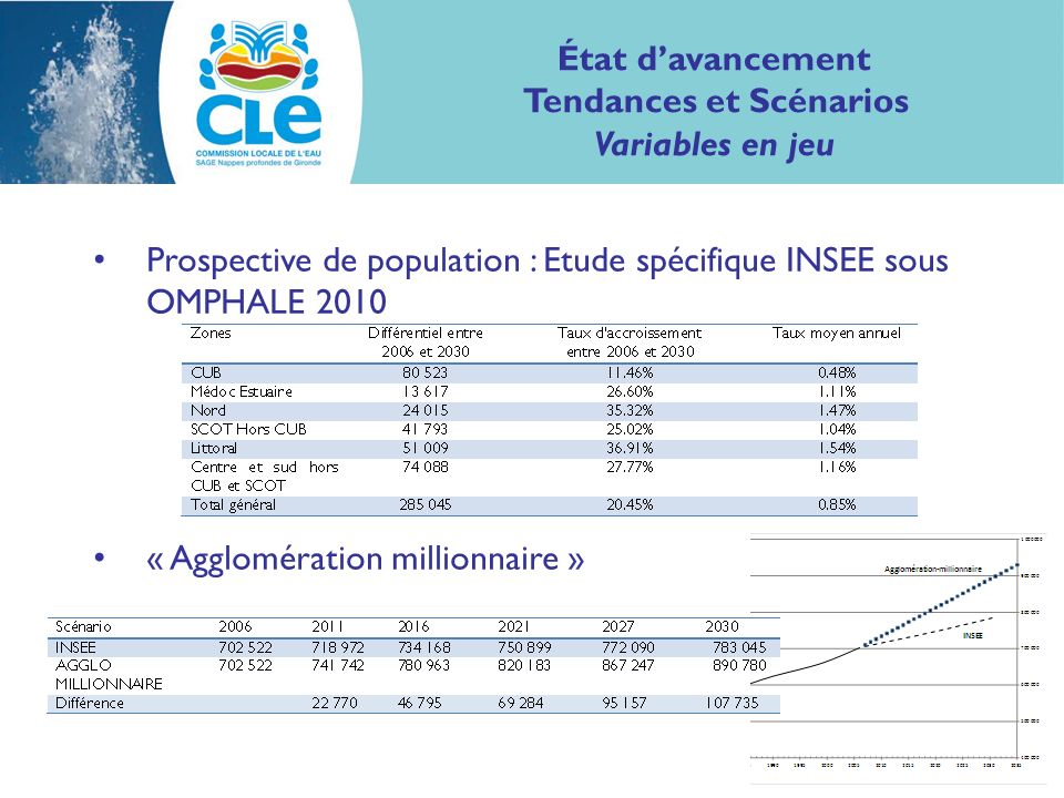 Prospective de population : Etude spécifique INSEE sous OMPHALE 2010 « Agglomération millionnaire » État davancement Tendances et Scénarios Variables en jeu