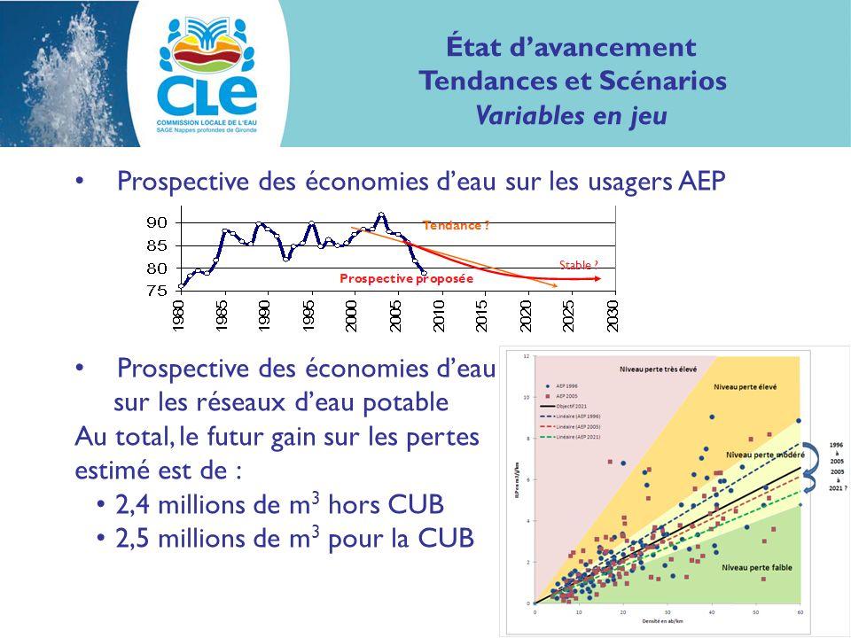 Prospective des économies deau sur les usagers AEP Prospective des économies deau sur les réseaux deau potable Au total, le futur gain sur les pertes