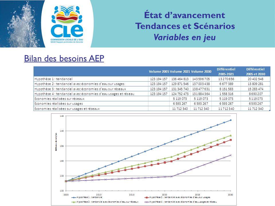 Bilan des besoins AEP État davancement Tendances et Scénarios Variables en jeu