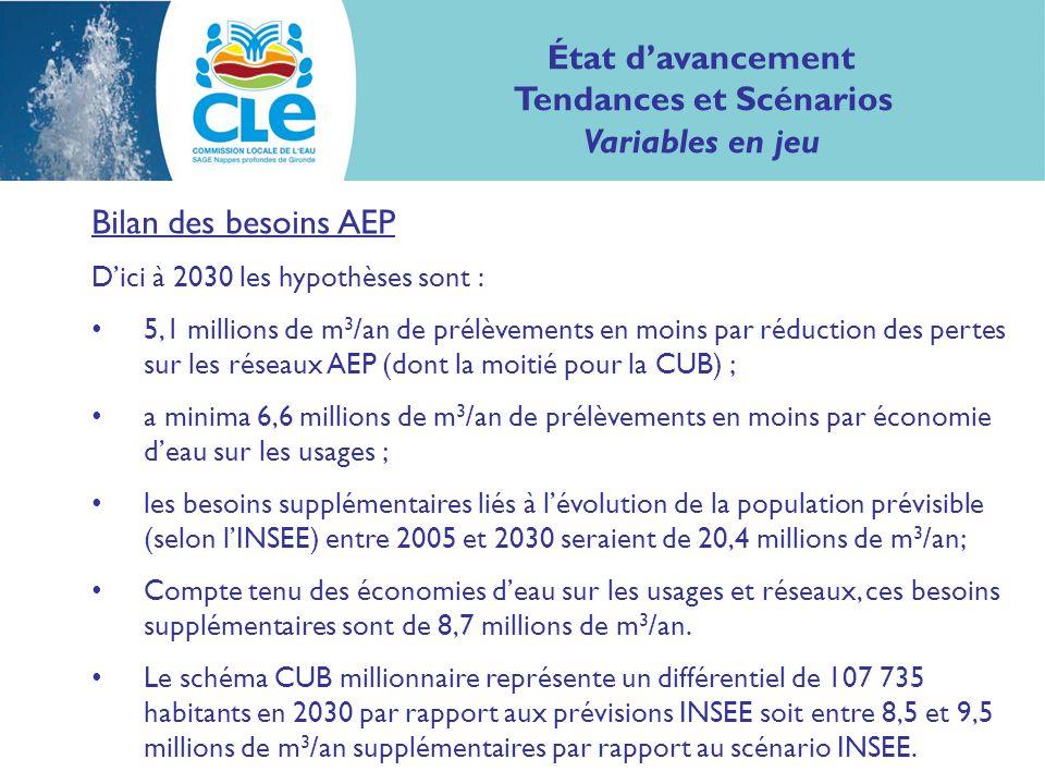 Bilan des besoins AEP Dici à 2030 les hypothèses sont : 5,1 millions de m 3 /an de prélèvements en moins par réduction des pertes sur les réseaux AEP (dont la moitié pour la CUB) ; a minima 6,6 millions de m 3 /an de prélèvements en moins par économie deau sur les usages ; les besoins supplémentaires liés à lévolution de la population prévisible (selon lINSEE) entre 2005 et 2030 seraient de 20,4 millions de m 3 /an; Compte tenu des économies deau sur les usages et réseaux, ces besoins supplémentaires sont de 8,7 millions de m 3 /an.