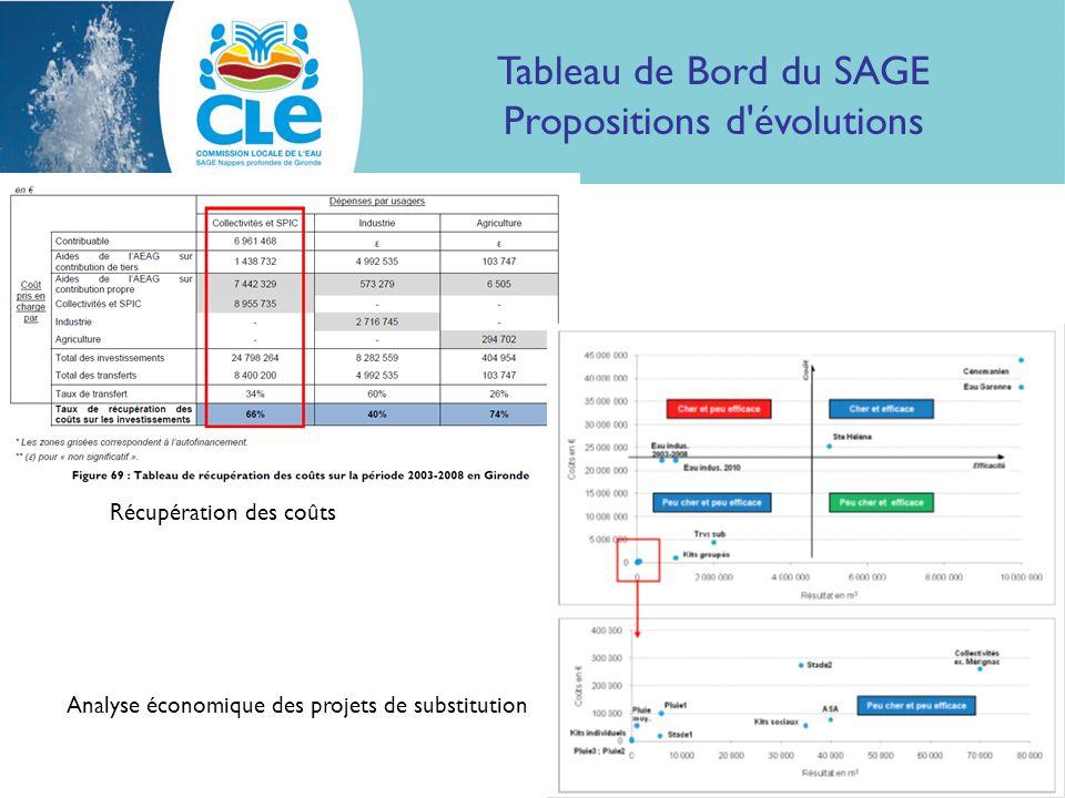 Tableau de Bord du SAGE Propositions d évolutions Récupération des coûts Analyse économique des projets de substitution