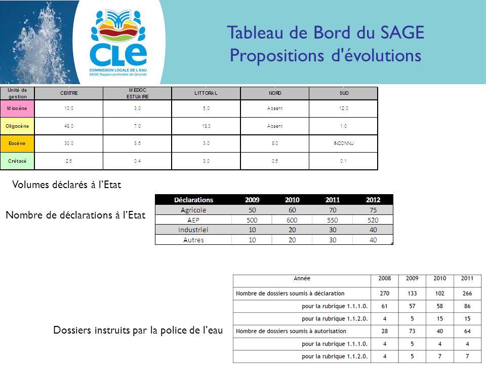 Tableau de Bord du SAGE Propositions d évolutions Volumes déclarés à lEtat Nombre de déclarations à lEtat Dossiers instruits par la police de leau