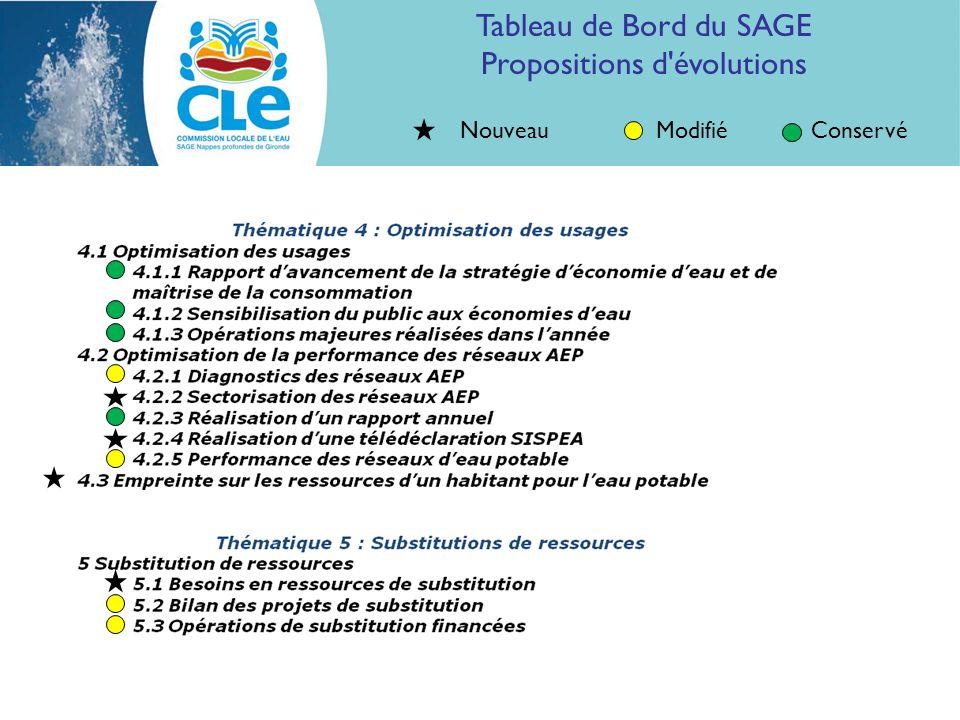 ModifiéConservéNouveau Tableau de Bord du SAGE Propositions d évolutions
