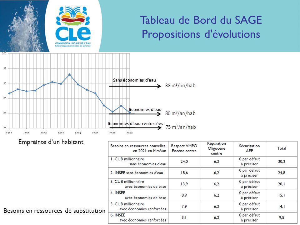 Tableau de Bord du SAGE Propositions d évolutions Empreinte dun habitant Besoins en ressources de substitution