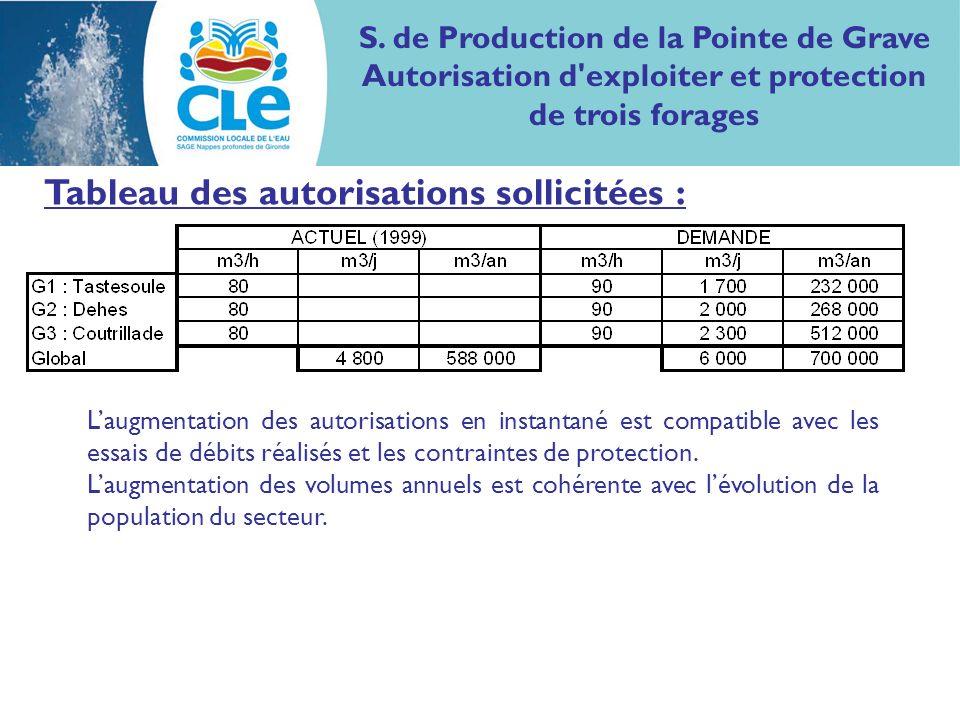 Tableau des autorisations sollicitées : Laugmentation des autorisations en instantané est compatible avec les essais de débits réalisés et les contraintes de protection.
