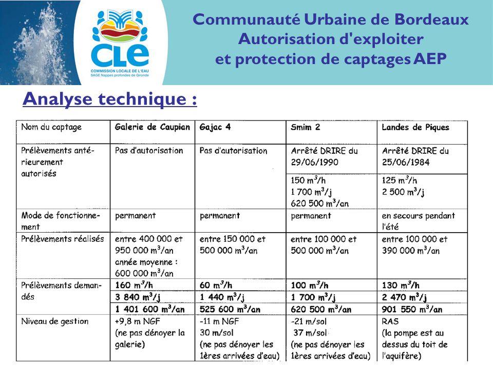 Analyse technique : Communauté Urbaine de Bordeaux Autorisation d exploiter et protection de captages AEP