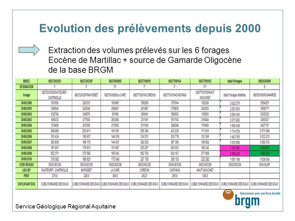 Evolution des prélèvements depuis 2000 Service Géologique Régional Aquitaine Extraction des volumes prélevés sur les 6 forages Eocène de Martillac + source de Gamarde Oligocène de la base BRGM