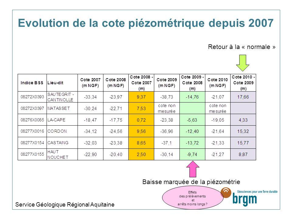 Evolution de la cote piézométrique depuis 2007 Service Géologique Régional Aquitaine Baisse marquée de la piézométrie Retour à la « normale » Effets des prélèvements et arrêts moins longs ?