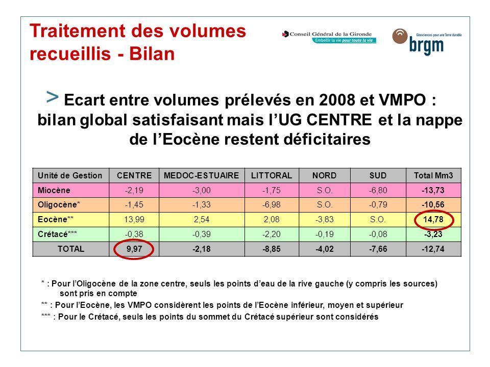 Traitement des volumes recueillis - Bilan > Ecart entre volumes prélevés en 2008 et VMPO : bilan global satisfaisant mais lUG CENTRE et la nappe de lE