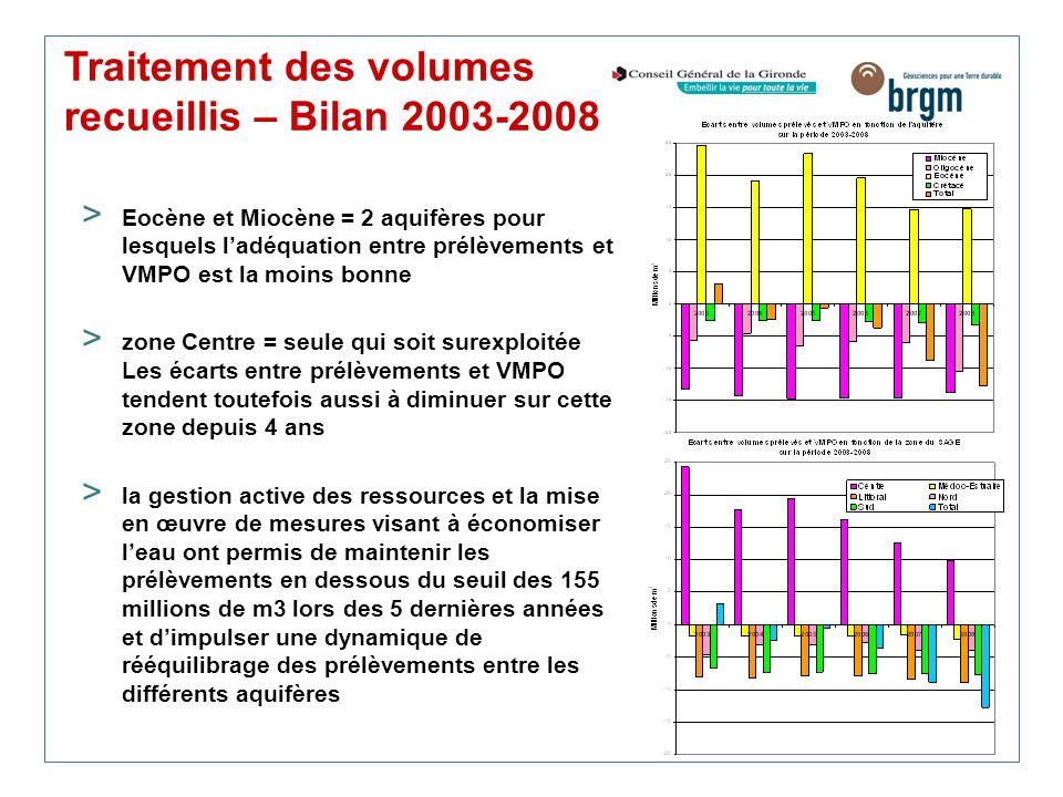 Traitement des volumes recueillis – Bilan 2003-2008 > Eocène et Miocène = 2 aquifères pour lesquels ladéquation entre prélèvements et VMPO est la moin