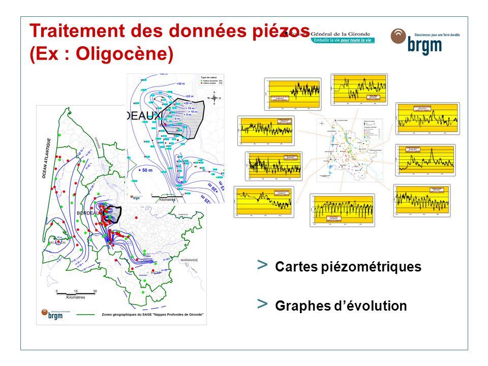 Traitement des données piézos (Ex : Oligocène) > Cartes piézométriques > Graphes dévolution
