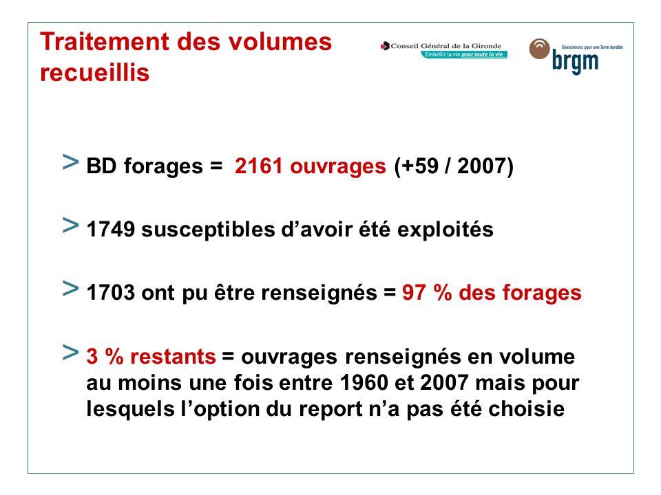Traitement des volumes recueillis > BD forages = 2161 ouvrages (+59 / 2007) > 1749 susceptibles davoir été exploités > 1703 ont pu être renseignés = 9
