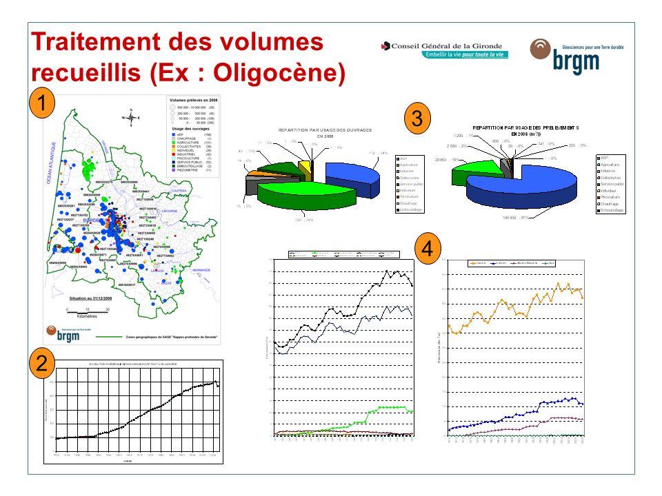 Traitement des volumes recueillis (Ex : Oligocène) 1 2 3 4