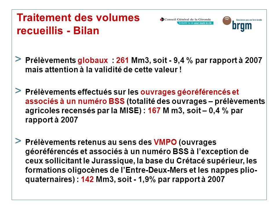 Traitement des volumes recueillis - Bilan > Prélèvements globaux : 261 Mm3, soit - 9,4 % par rapport à 2007 mais attention à la validité de cette vale