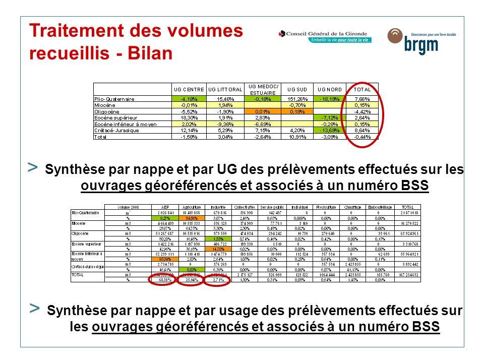 Traitement des volumes recueillis - Bilan > Synthèse par nappe et par UG des prélèvements effectués sur les ouvrages géoréférencés et associés à un nu