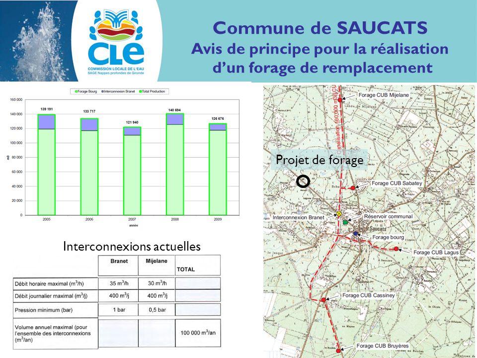 Projet de forage Interconnexions actuelles Commune de SAUCATS Avis de principe pour la réalisation dun forage de remplacement