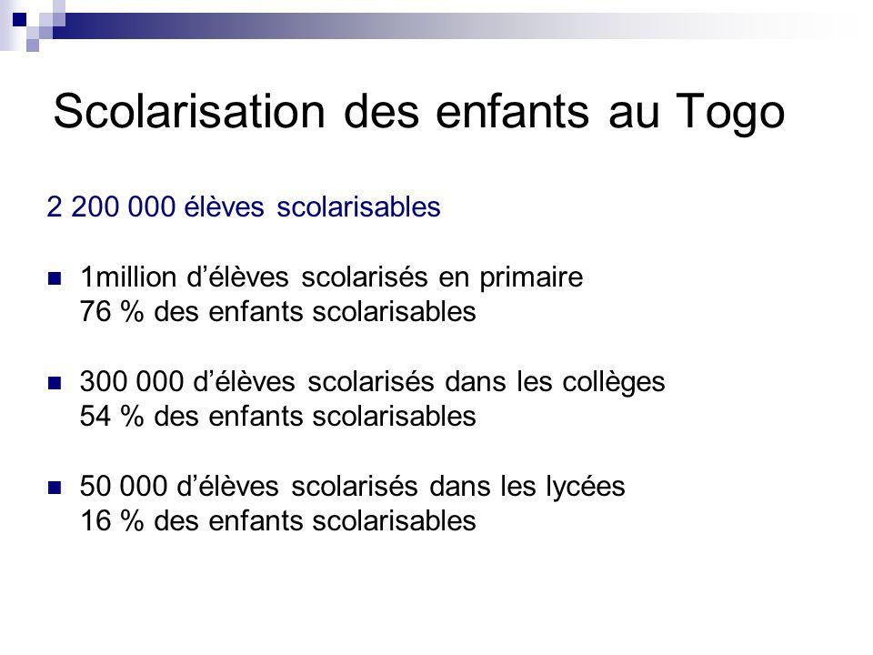Scolarisation des enfants au Togo 2 200 000 élèves scolarisables 1million délèves scolarisés en primaire 76 % des enfants scolarisables 300 000 délève