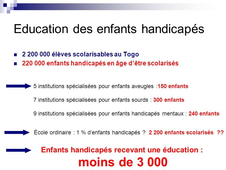 Education des enfants handicapés 2 200 000 élèves scolarisables au Togo 220 000 enfants handicapés en âge dêtre scolarisés 5 institutions spécialisées
