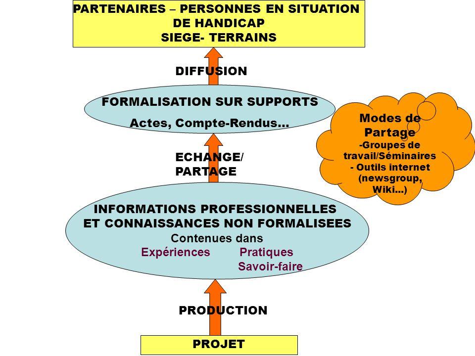 PROJET ECHANGE/ PARTAGE Modes de Partage -Groupes de travail/Séminaires - Outils internet (newsgroup, Wiki...) PRODUCTION DIFFUSION INFORMATIONS PROFESSIONNELLES ET CONNAISSANCES NON FORMALISEES Contenues dans Expériences Pratiques Savoir-faire PARTENAIRES – PERSONNES EN SITUATION DE HANDICAP SIEGE- TERRAINS FORMALISATION SUR SUPPORTS Actes, Compte-Rendus…