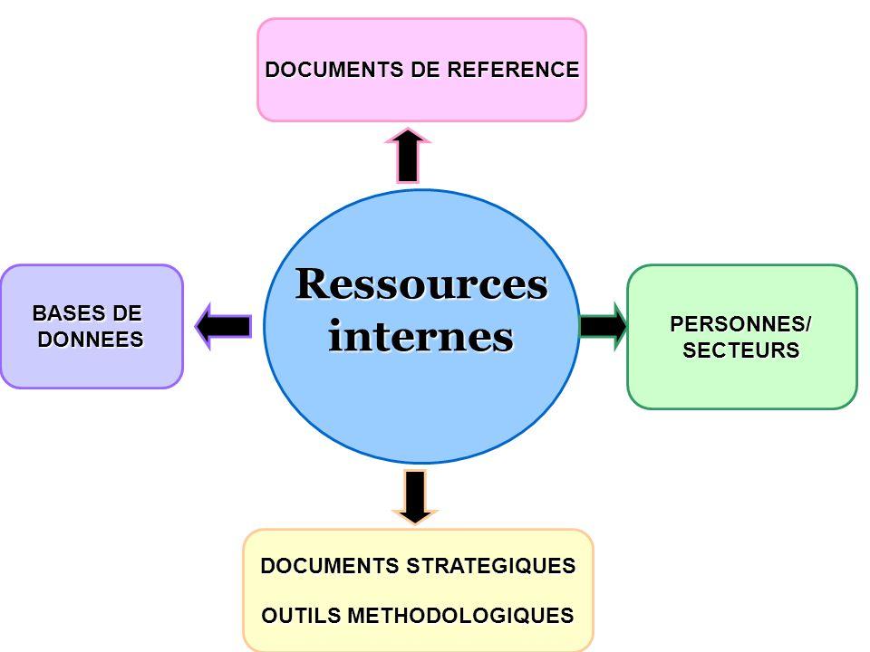 Ressourcesinternes DOCUMENTS DE REFERENCE PERSONNES/SECTEURS DOCUMENTS STRATEGIQUES OUTILS METHODOLOGIQUES BASES DE DONNEES