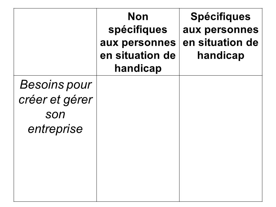 Non spécifiques aux personnes en situation de handicap Spécifiques aux personnes en situation de handicap Besoins pour créer et gérer son entreprise