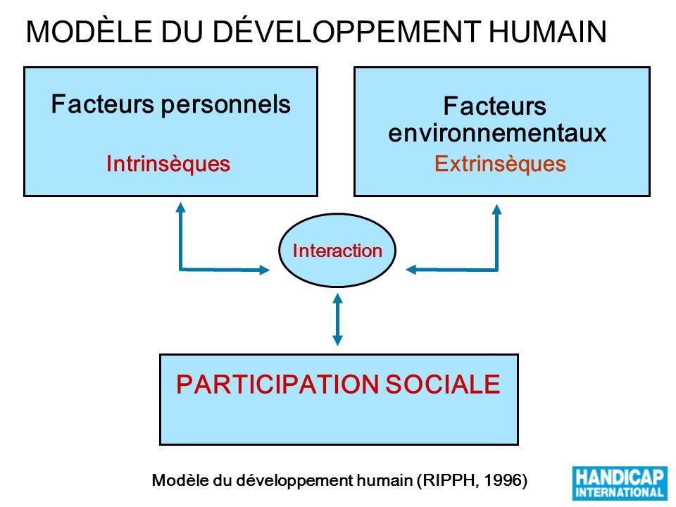 PARTICIPATION SOCIALE Facteurs environnementaux Interaction Facteurs personnels Modèle du développement humain (RIPPH, 1996) IntrinsèquesExtrinsèques