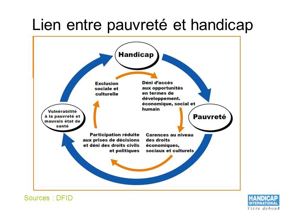 Lien entre pauvreté et handicap Sources : DFID