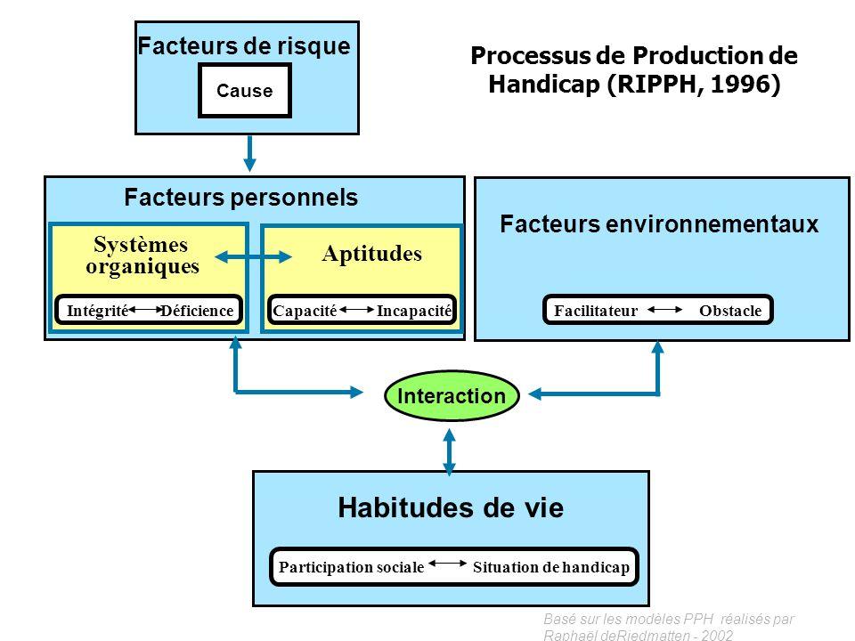 Basé sur les modèles PPH réalisés par Raphaël deRiedmatten - 2002 PARTICIPATION SOCIALE En fonction des rôles définis et attribués aux hommes et aux f