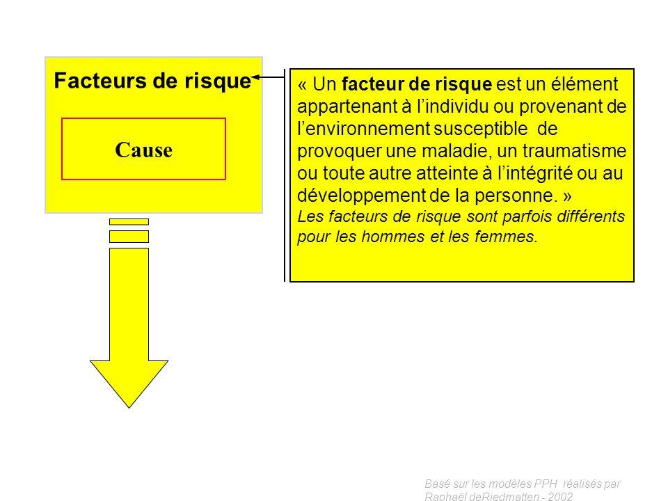 Basé sur les modèles PPH réalisés par Raphaël deRiedmatten - 2002 Facteurs environnementaux Habitudes de vie Interaction Facteurs de risque Cause Fact