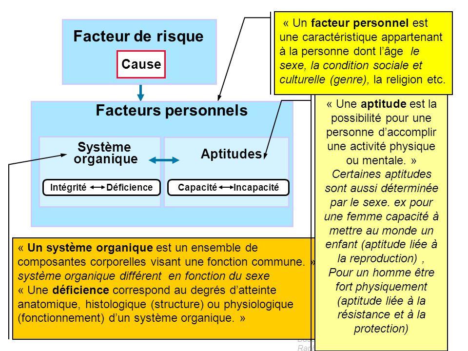 Basé sur les modèles PPH réalisés par Raphaël deRiedmatten - 2002 Influence du genre et du sexe sur les facteurs de risques 1 – Risques Biologiques :