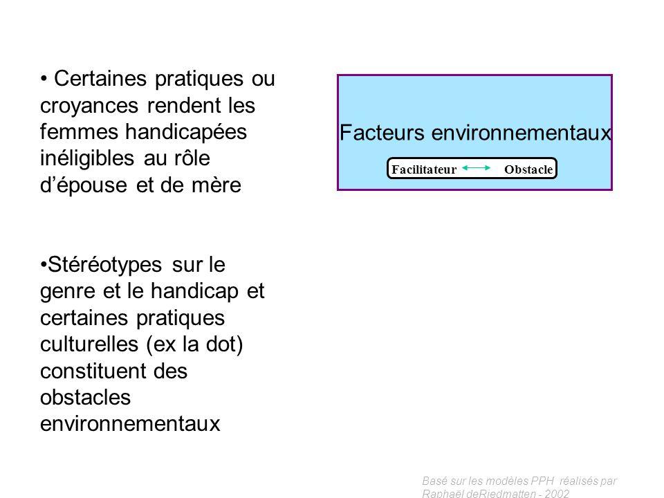 Basé sur les modèles PPH réalisés par Raphaël deRiedmatten - 2002 Facteurs environnementaux Facilitateur Obstacle « Un facteur environnemental est une