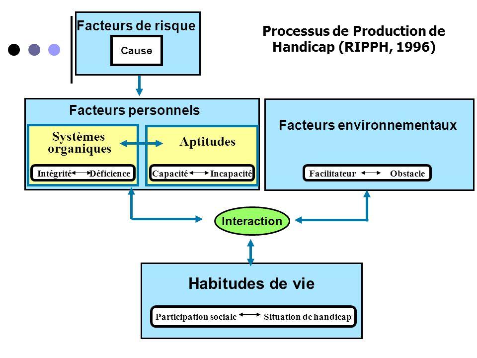 PARTICIPATION SOCIALE En fonction des rôles définis et attribués aux hommes et aux femmes dans la société Facteurs environnementaux Interaction Facteu