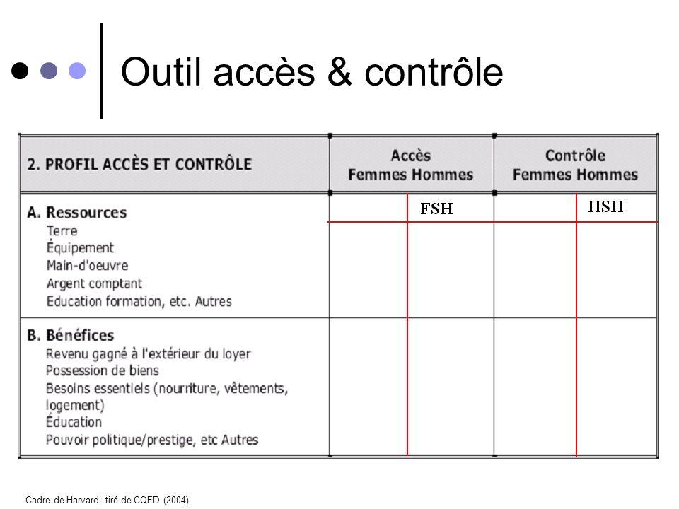 Accès & Contrôle Accès – loccasion et lopportunité de se servir des ressources (terre, équipement, capital, etc) et des bénéfices (éducation, services