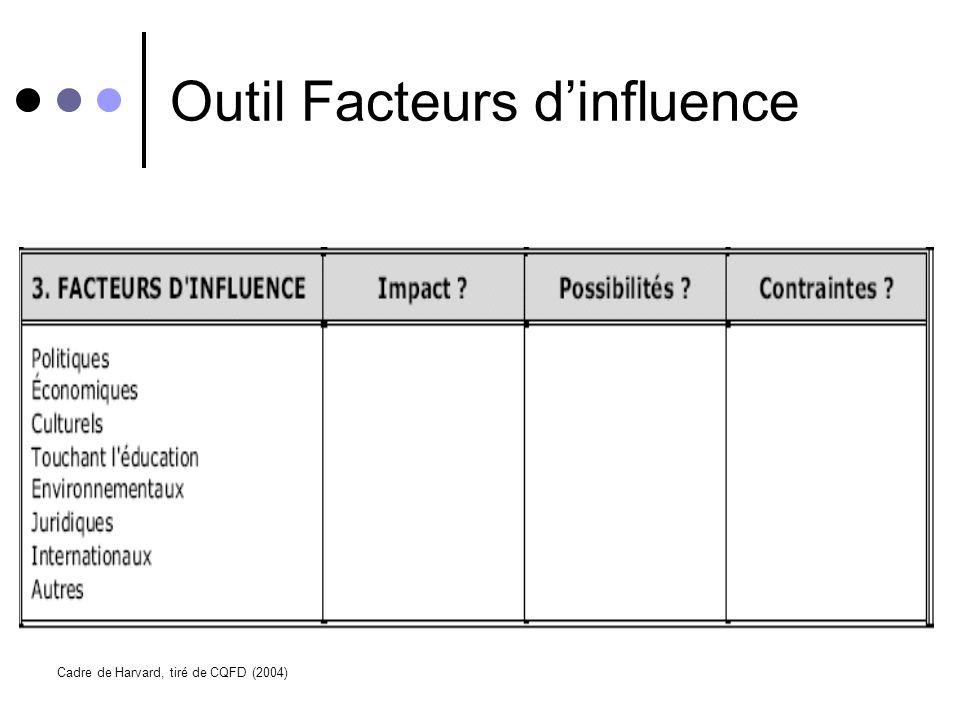 Le contexte/ facteurs externes Les facteurs qui déterminent les relations de genre (division sexuelle du travail et accès/contrôle) Les facteurs qui o