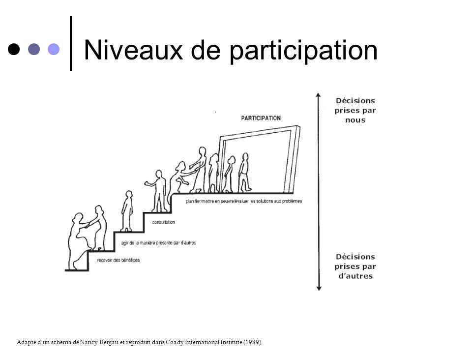 1. Niveaux de participation 2. Possibilité de transformation 3. Empowerment (renforcement des capacités) 3 e Étape – Qui? Quoi? Comment?