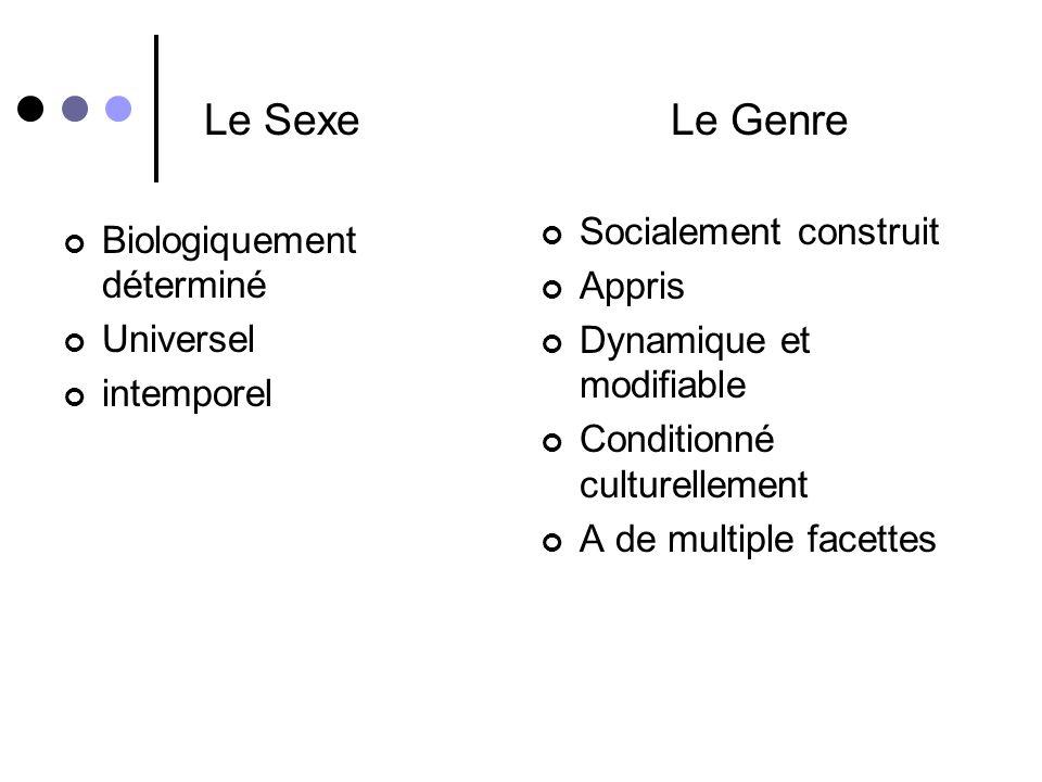 Le Sexe Biologiquement déterminé Universel intemporel Le Genre Socialement construit Appris Dynamique et modifiable Conditionné culturellement A de multiple facettes