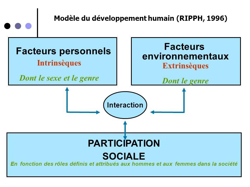 Le Genre dans le processus de production du handicap (PPH)