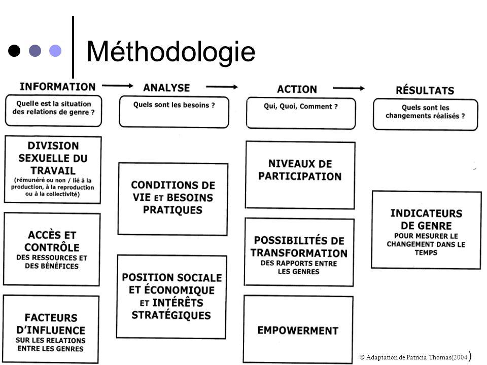 Lanalyse GED en quatre étapes 1. La collecte dinformation Quelle est la situation des relations de genre? 2. Analyse Quels sont les besoins? 3. Action
