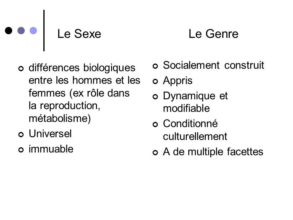 Quest-ce que le genre? … et en quoi est-ce différent du sexe?