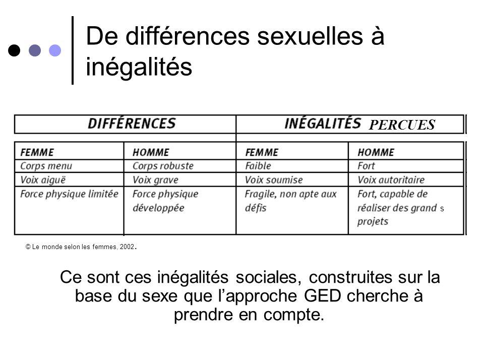 Définition du genre retenu par HI 1. Le genre décrit les rôles sociaux et les relations entre les hommes et les femmes au sein de la société 2. Le gen