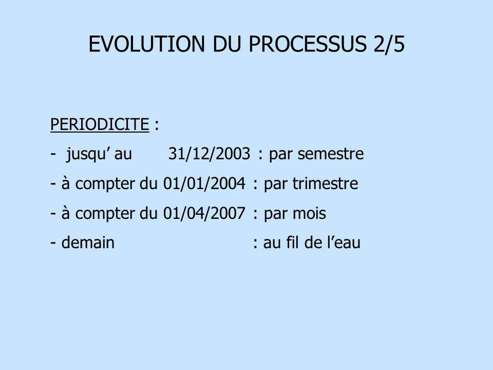 EVOLUTION DU PROCESSUS 2/5 PERIODICITE : - jusqu au 31/12/2003 : par semestre - à compter du 01/01/2004 : par trimestre - à compter du 01/04/2007 : pa